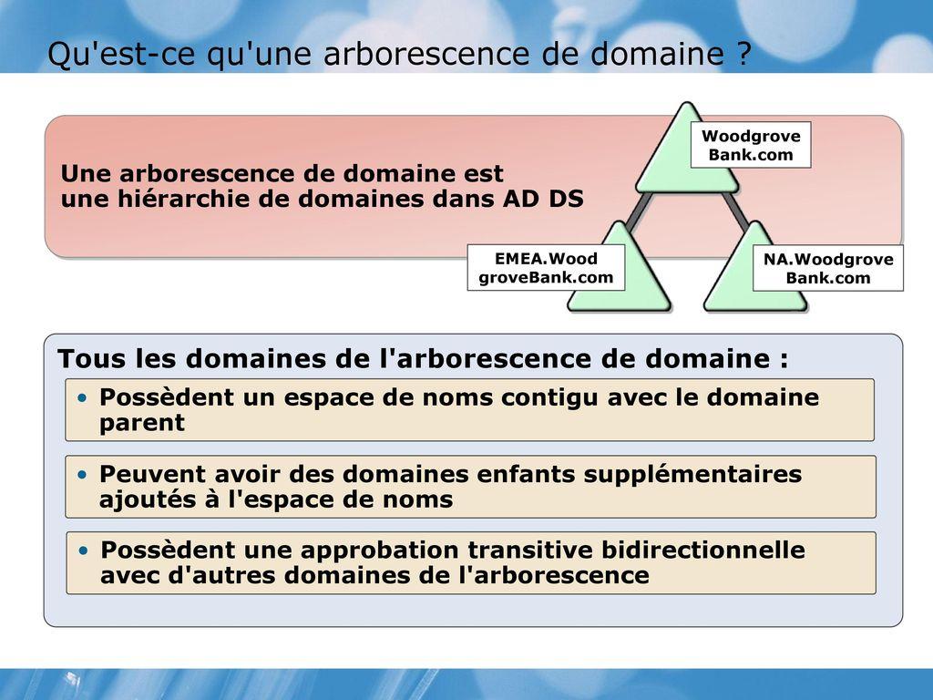 Module 2 Presentation Des Services De Domaine Active Directory
