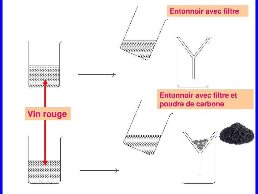 rendre potable une eau naturelle ppt t l charger. Black Bedroom Furniture Sets. Home Design Ideas