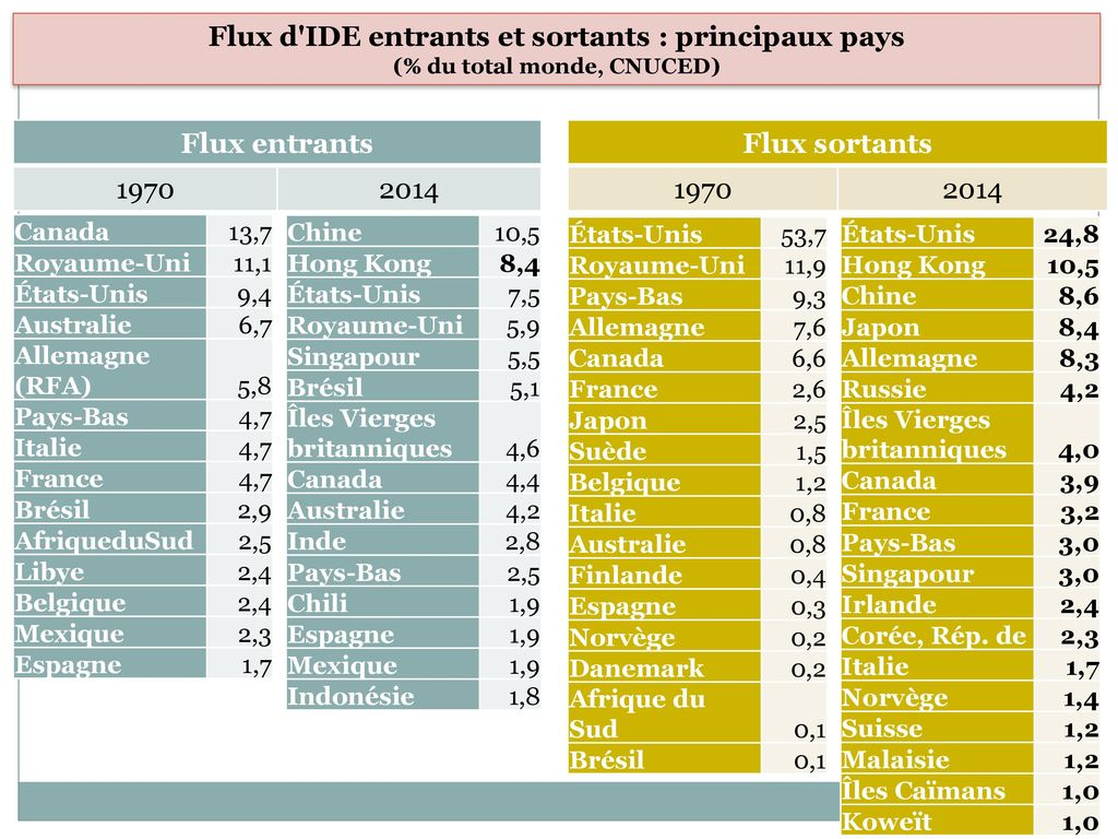 Flux d IDE entrants et sortants : principaux pays Flux entrants 1970