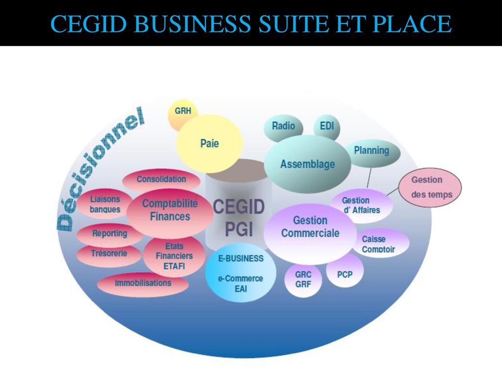CEGID BUSINESS SUITE ET PLACE