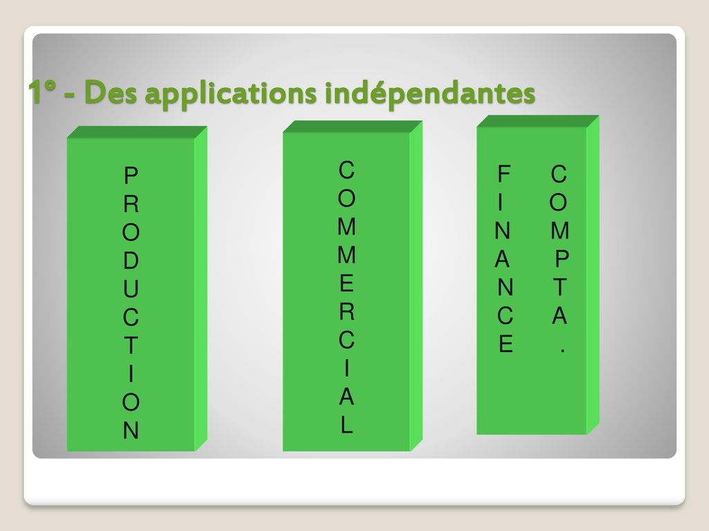 1° - Des applications indépendantes