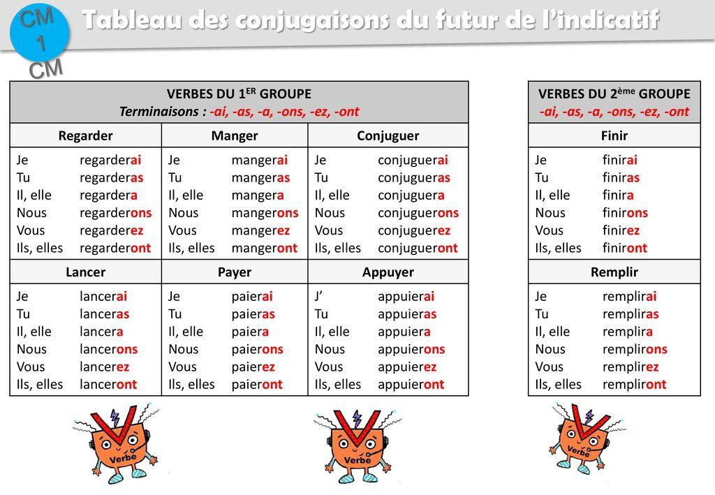 Tableau Des Conjugaisons De L Imparfait De L Indicatif Ppt Telecharger