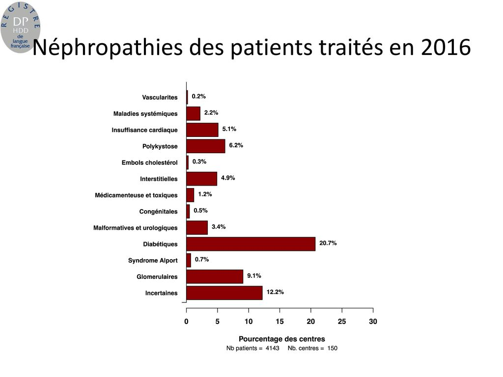 Néphropathies des patients traités en 2016