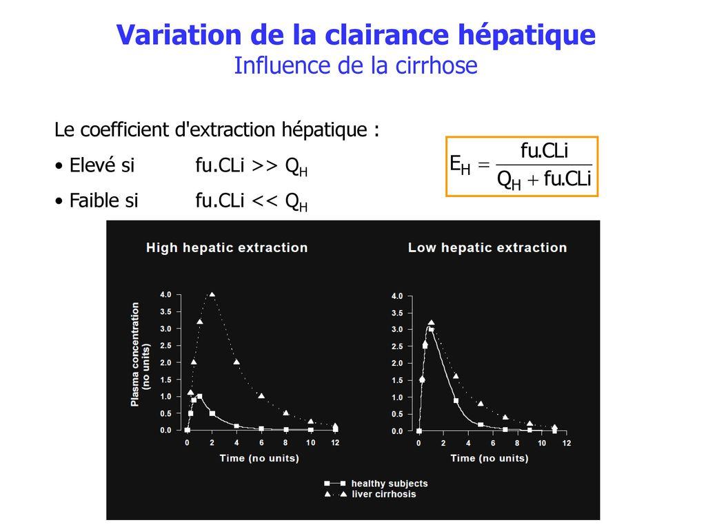 Sources De Variabilite De La Pharmacocinetique M Tod Ppt Telecharger
