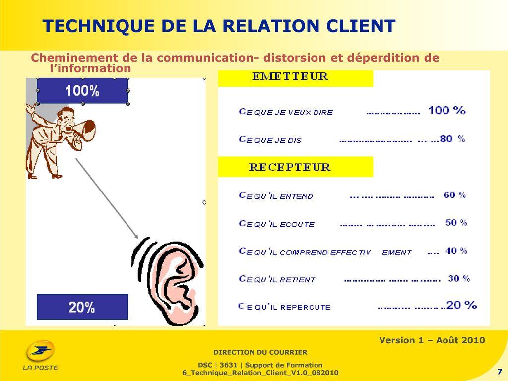 technique de la relation client