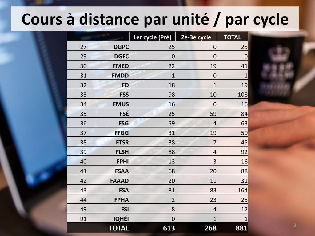 formation a distance 1er cycle