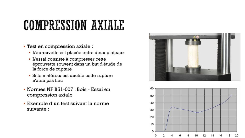 Compression axiale Test en compression axiale :