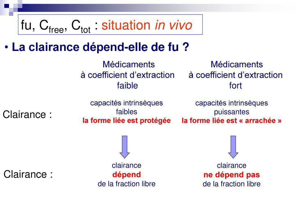 Fixation Aux Proteines Plasmatiques Et Interactions Medicamenteuses Ppt Telecharger