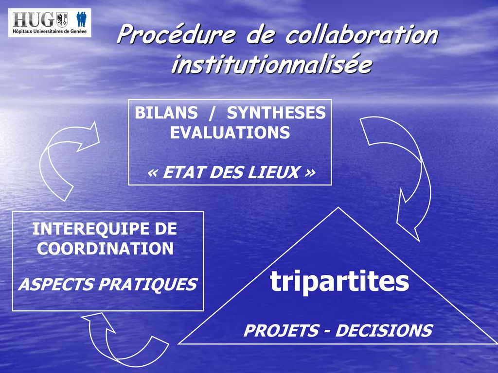 tripartites Procédure de collaboration institutionnalisée