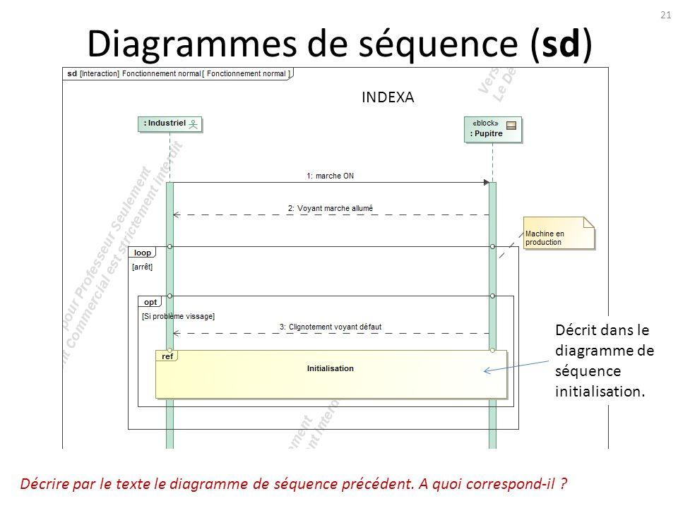 Les systèmes à évènements discrets SED - ppt télécharger