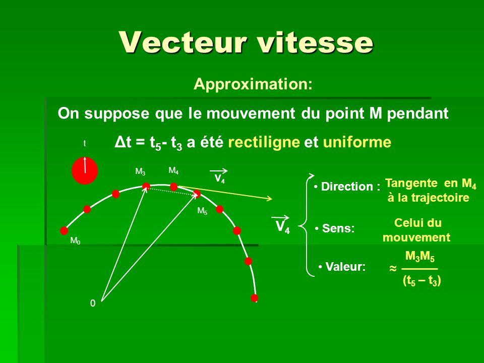 Vecteur vitesse Approximation: