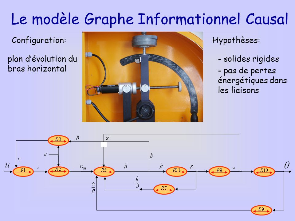 Le modèle Graphe Informationnel Causal