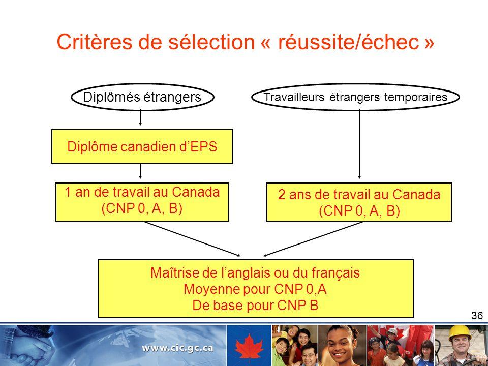 Etudiants Etrangers Etudier Travailler Et Immigrer Au Canada