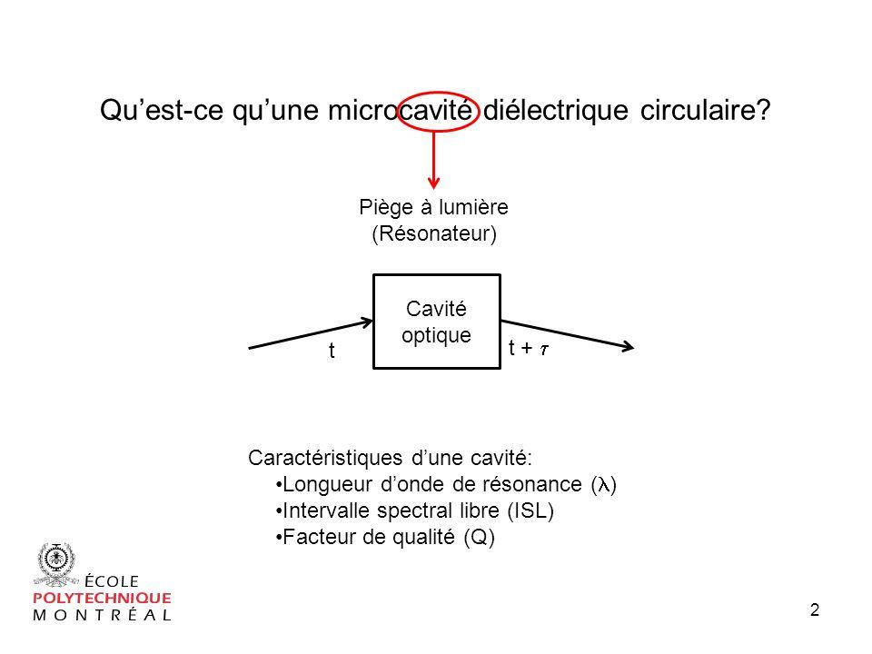 microcavit s di lectriques circulaires et applications ppt t l charger. Black Bedroom Furniture Sets. Home Design Ideas