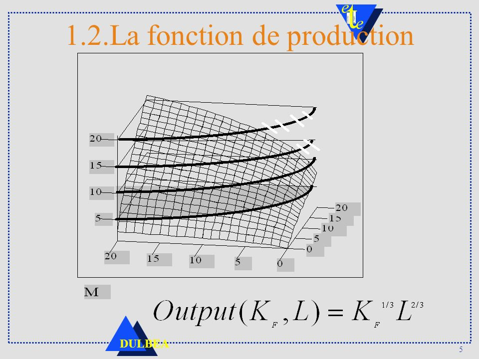 1.2.La fonction de production