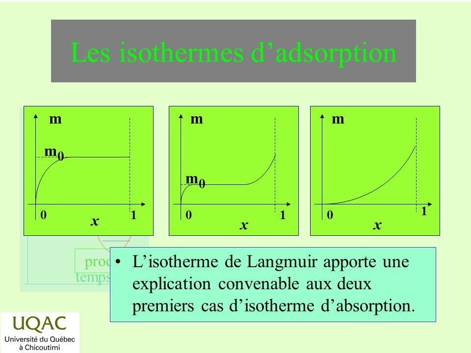 Les isothermes d'adsorption