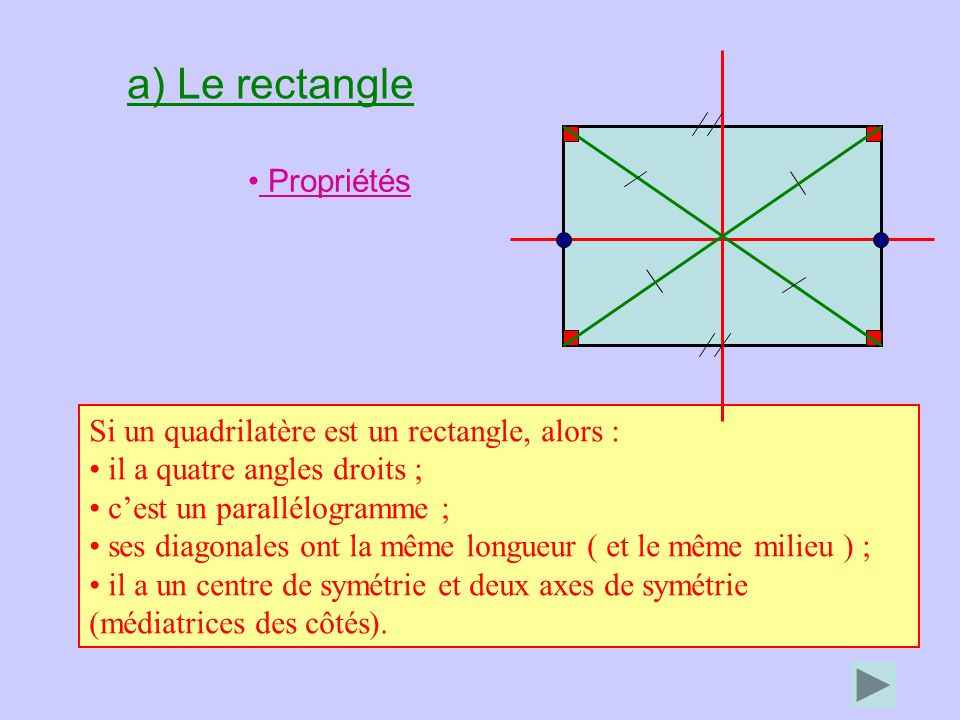 a) Le rectangle Propriétés