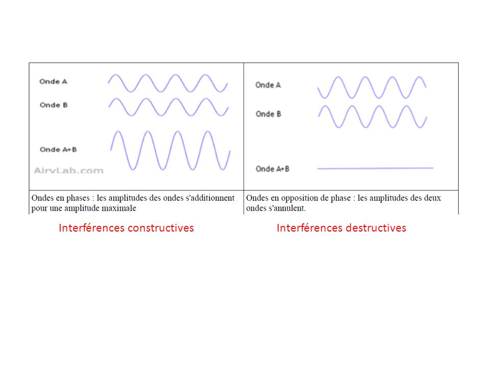 Interférences constructives