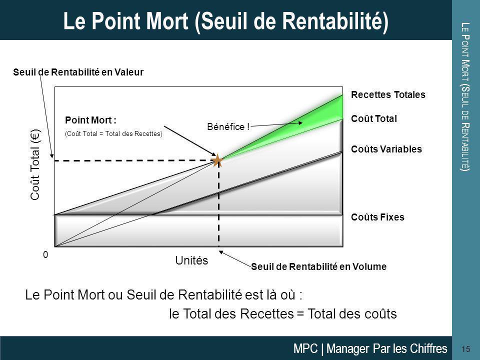 Analyse Du Point Mort Seuil De Rentabilite Ppt Video Online