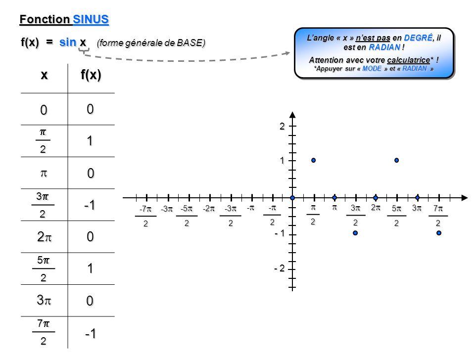fonctions trigonométriques terminale s