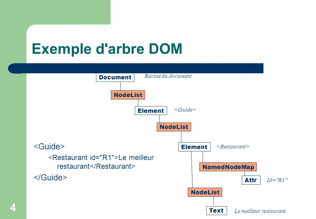 Exemple d arbre DOM <Guide> </Guide>