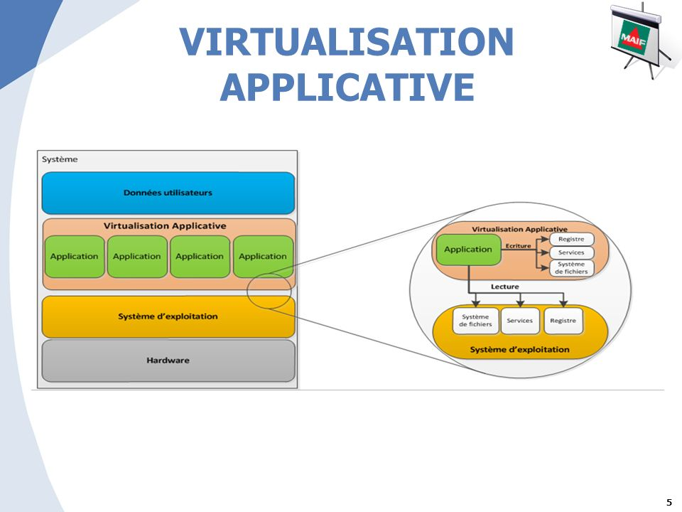 VIRTUALISATION APPLICATIVE