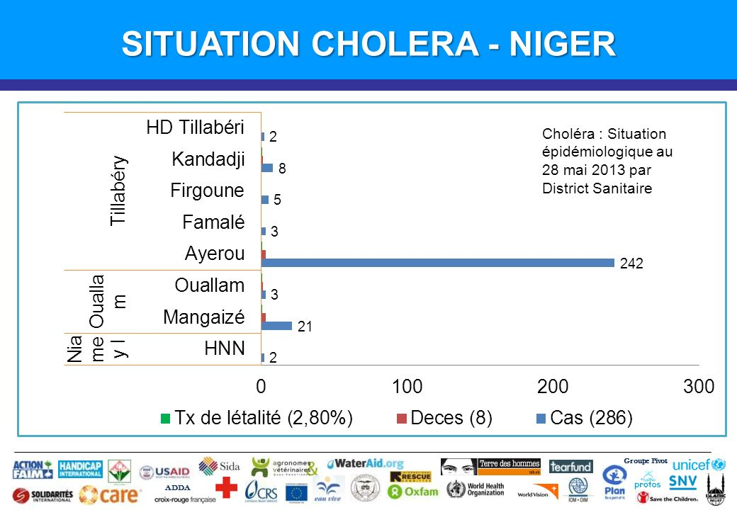 SITUATION CHOLERA - NIGER