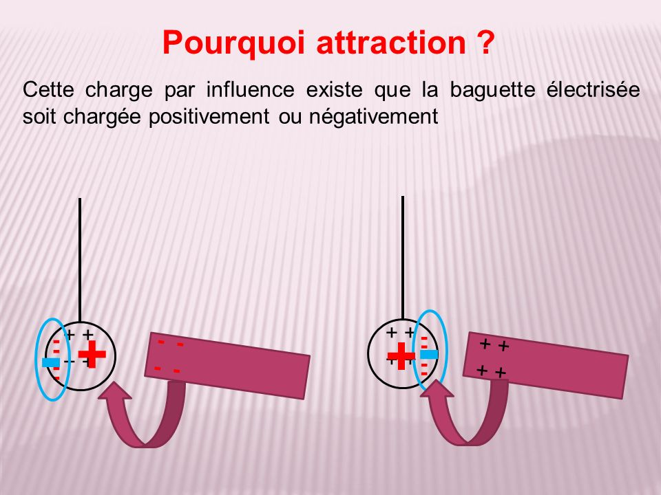 Pourquoi attraction