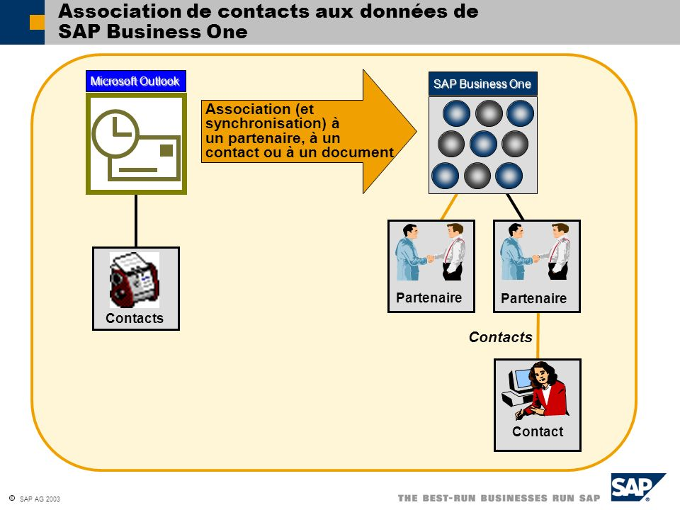Association de contacts aux données de SAP Business One