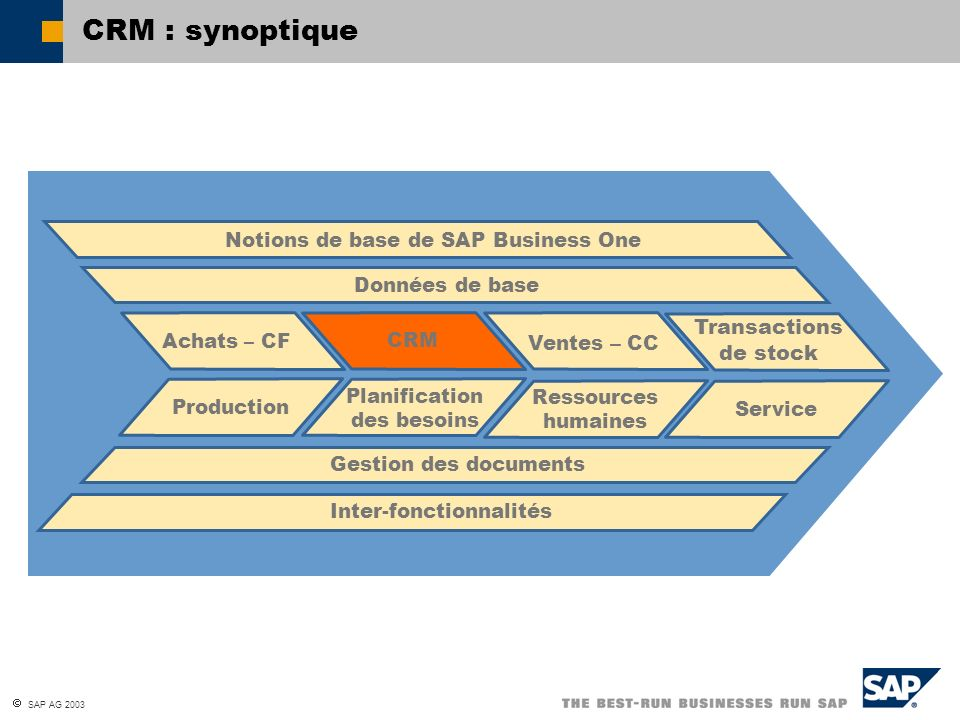 CRM : synoptique Transactions de stock