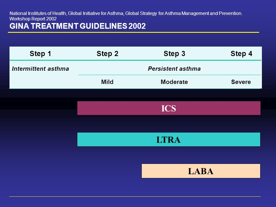 ICS LTRA LABA GINA TREATMENT GUIDELINES 2002 Step 1 Step 2 Step 3