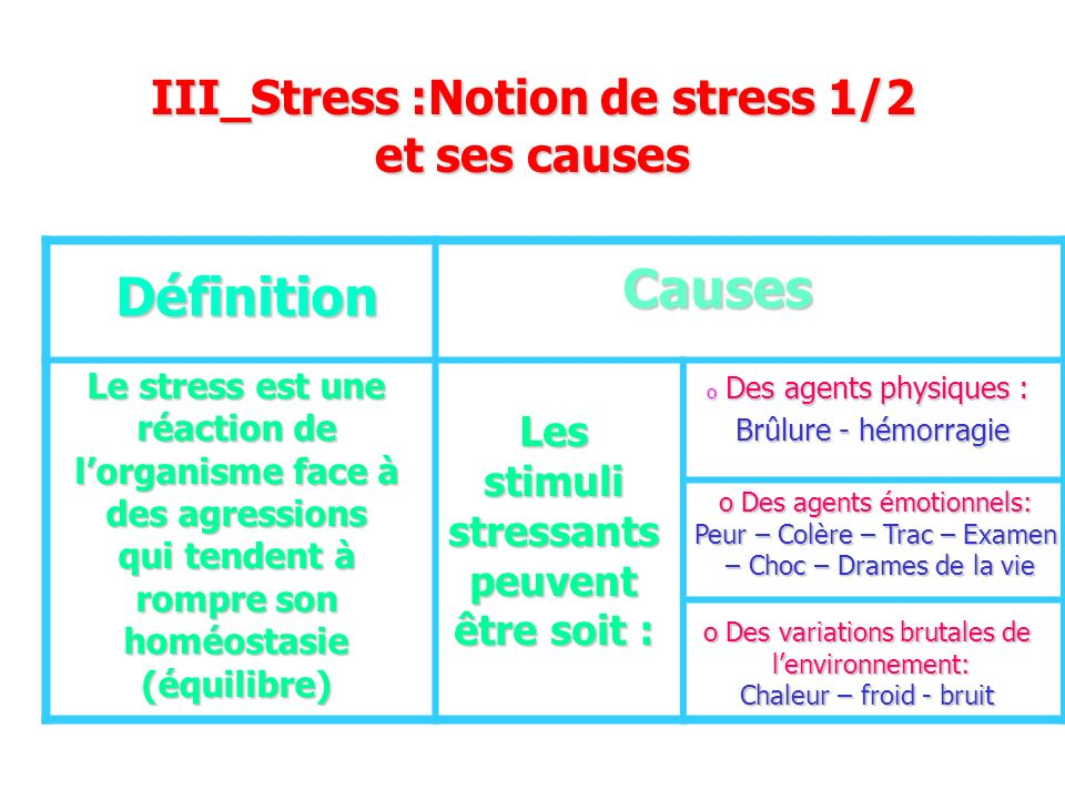 III_Stress :Notion de stress 1/2 et ses causes