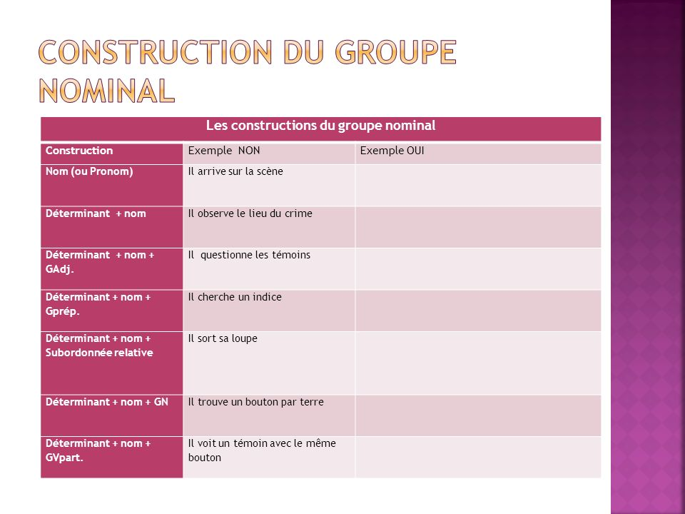 Construction du groupe nominal