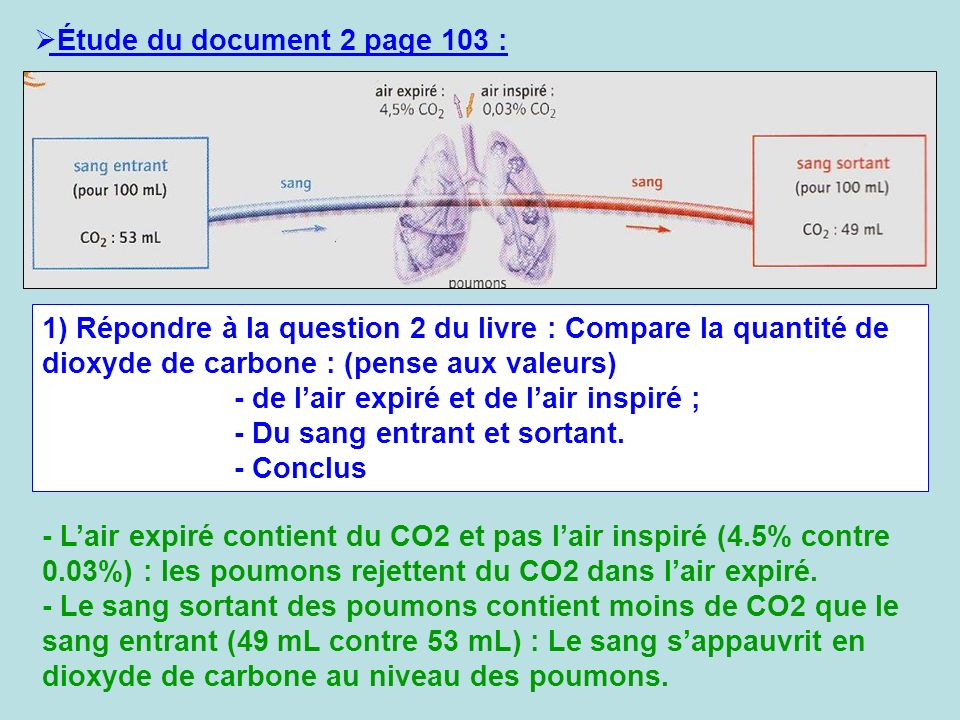 Étude du document 2 page 103 :