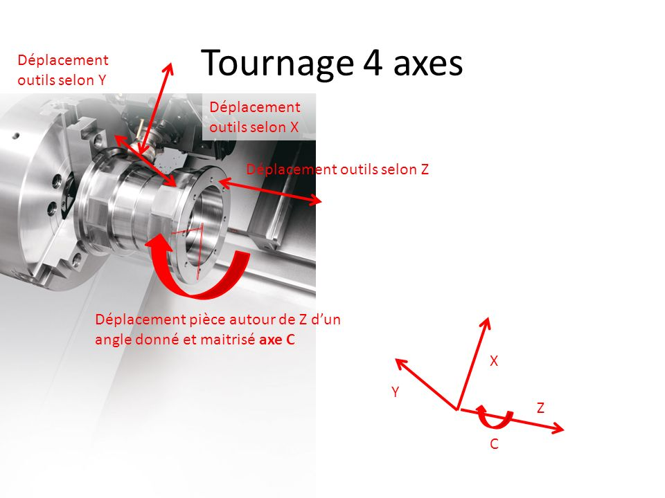 Tournage 4 axes Déplacement outils selon Y Déplacement outils selon X