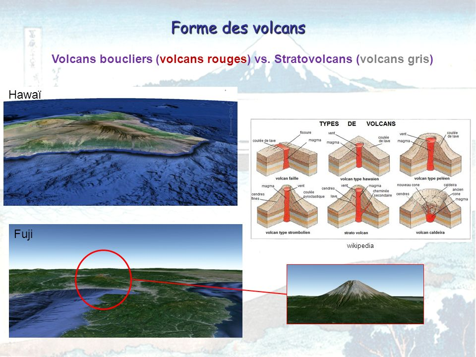 Volcans boucliers (volcans rouges) vs. Stratovolcans (volcans gris)