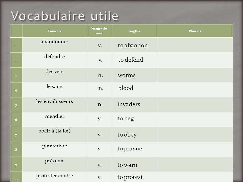 Vocabulaire utile v. to abandon v. to defend n. worms n. blood n.