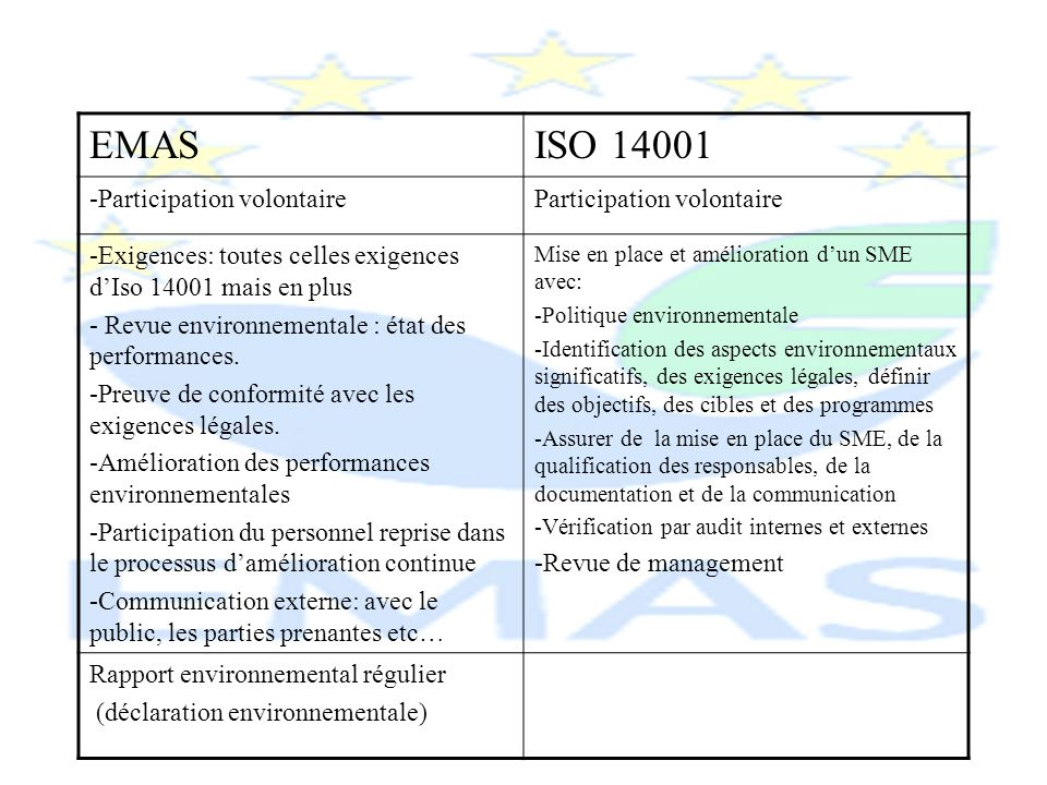 EMAS ISO Participation volontaire Participation volontaire