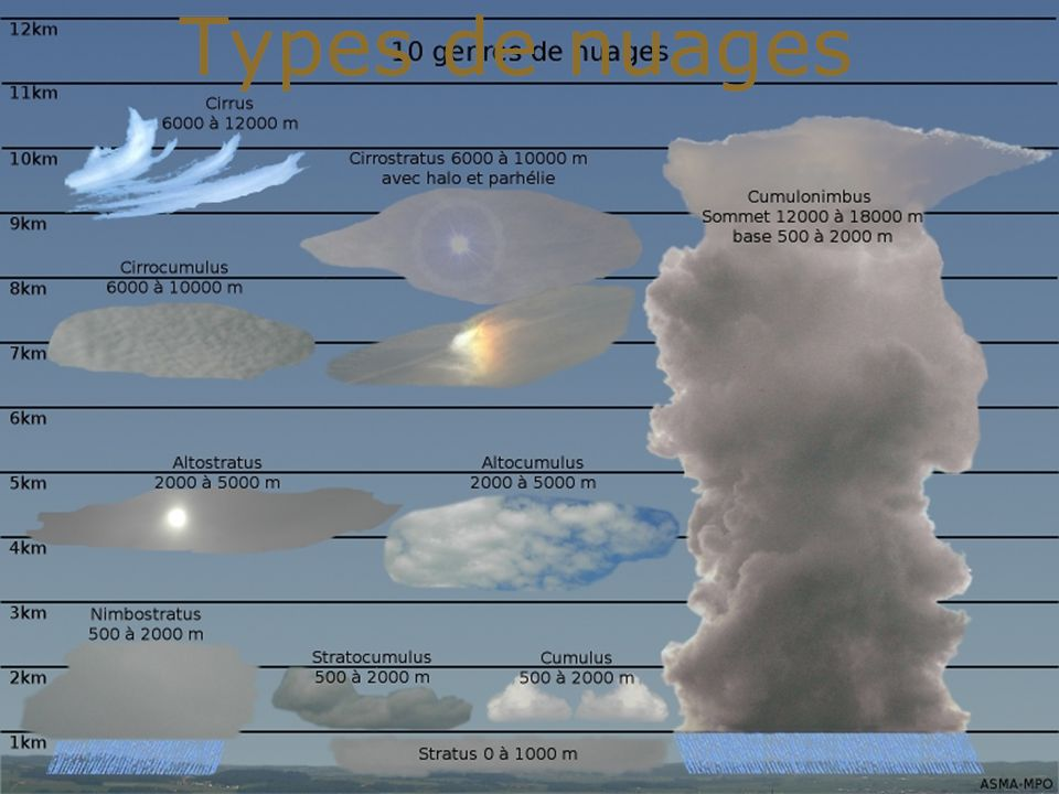 Types de nuages