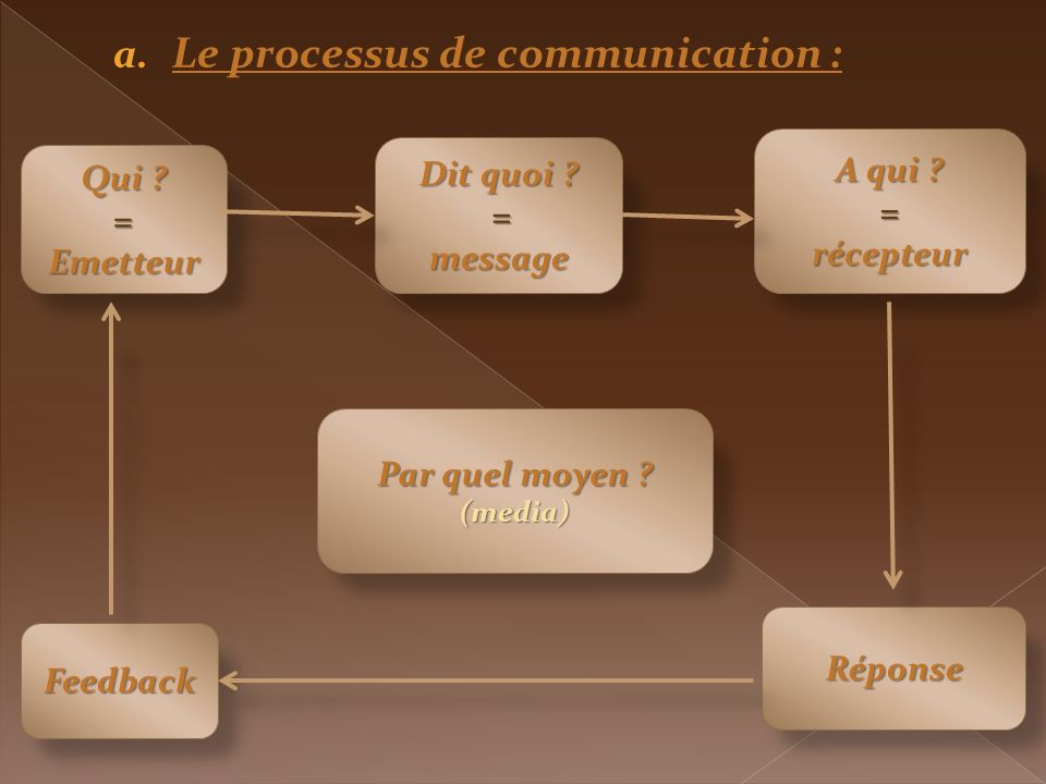 Le processus de communication :