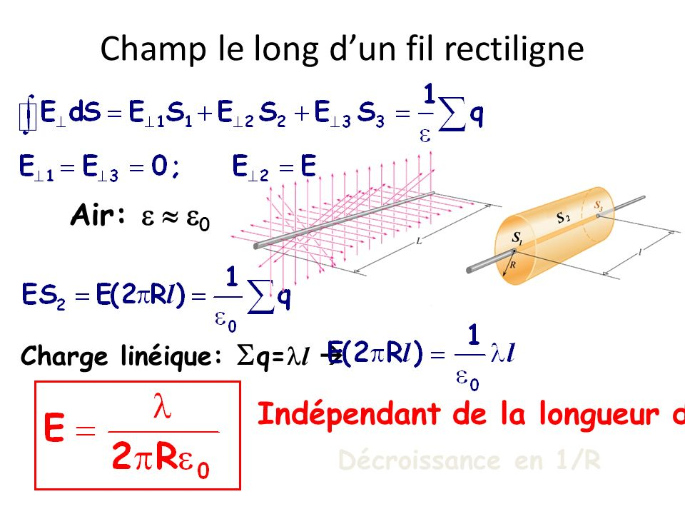 Champ le long d'un fil rectiligne