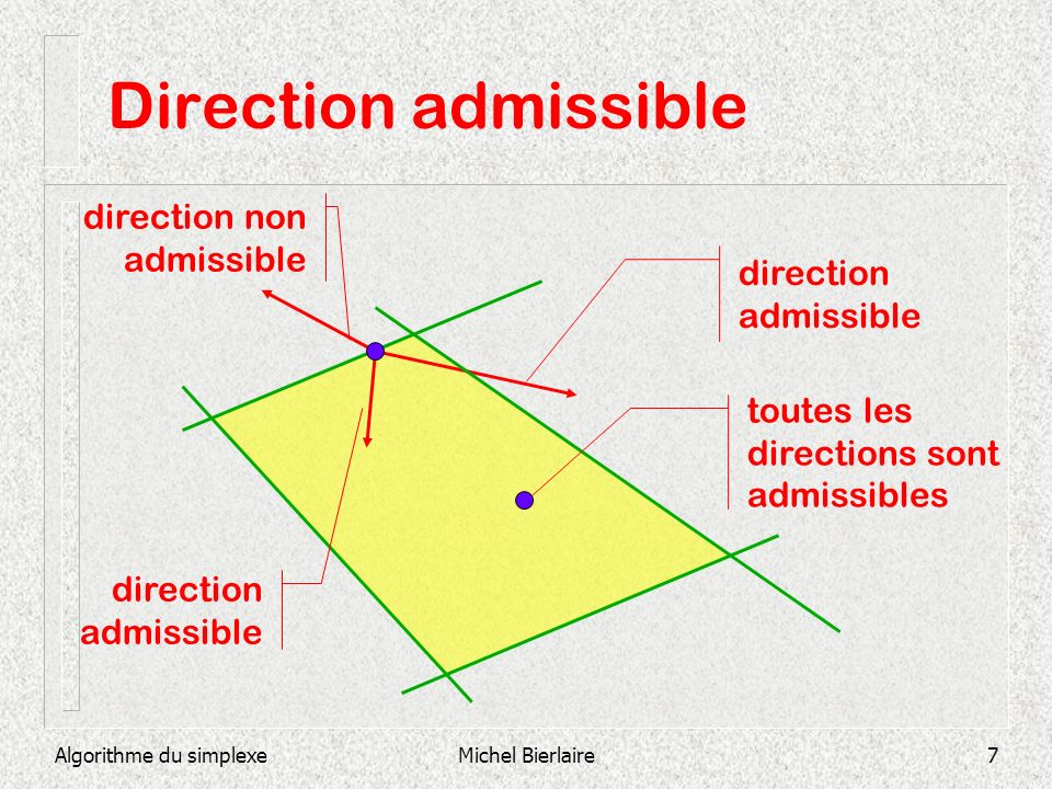Direction admissible direction non admissible direction admissible