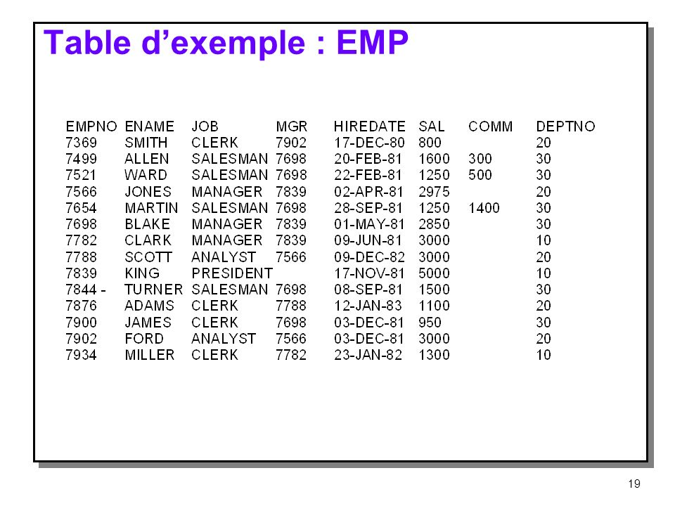 Table d'exemple : EMP