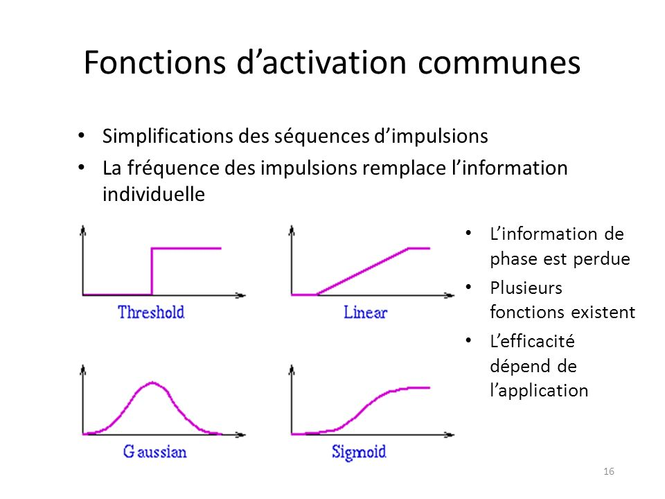 Fonctions d'activation communes