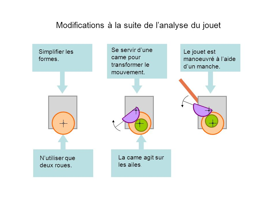 Modifications à la suite de l'analyse du jouet