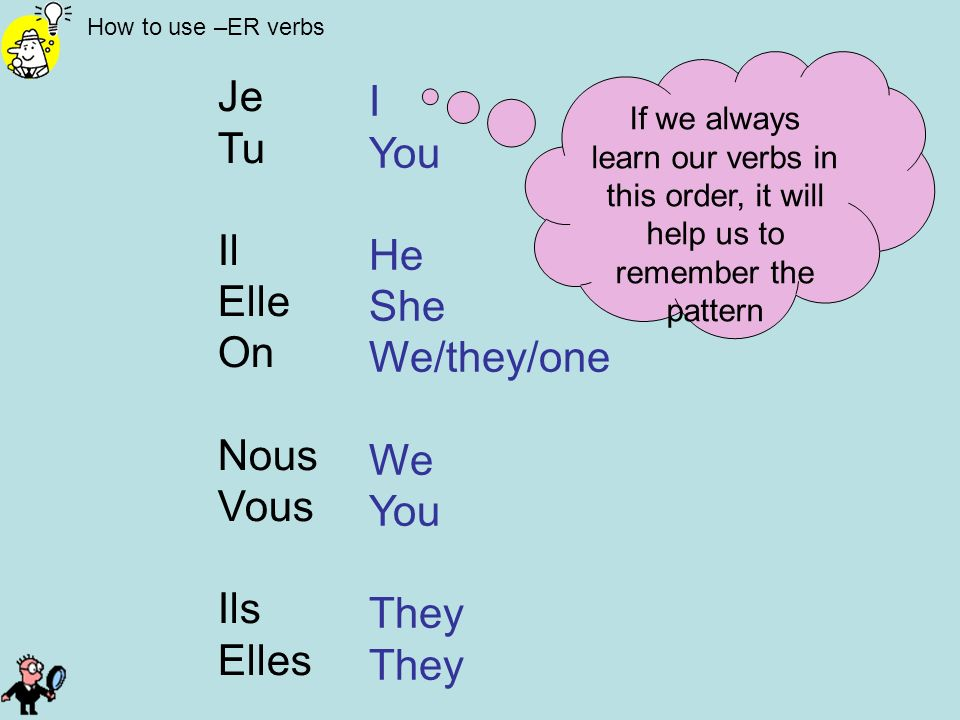 Je I Tu You Il He Elle She On We/they/one Nous We Vous Ils They Elles