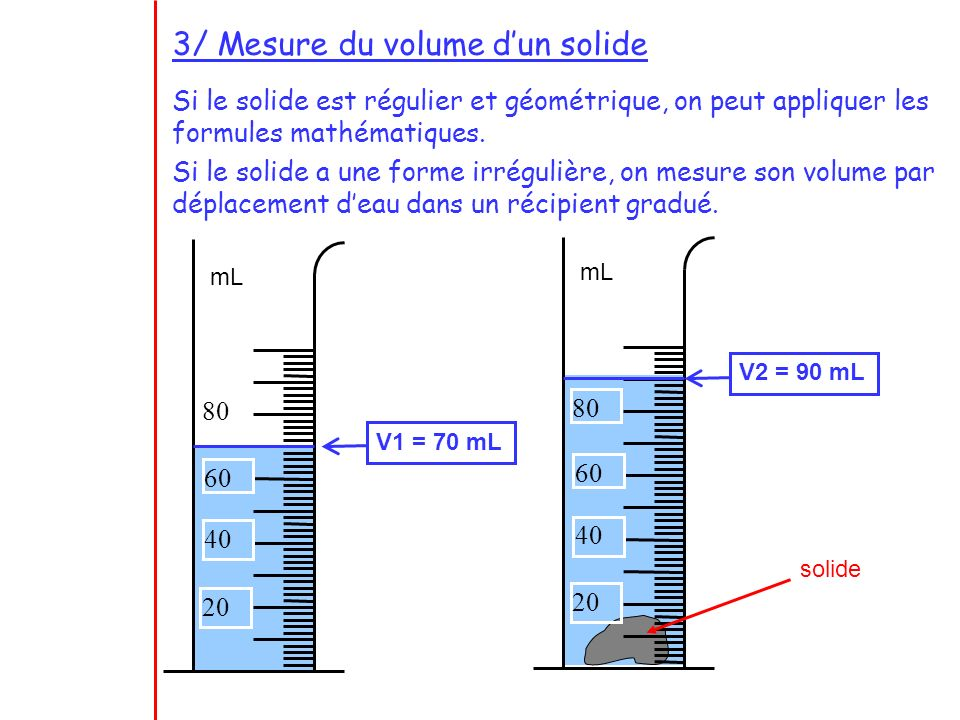 3/ Mesure du volume d'un solide