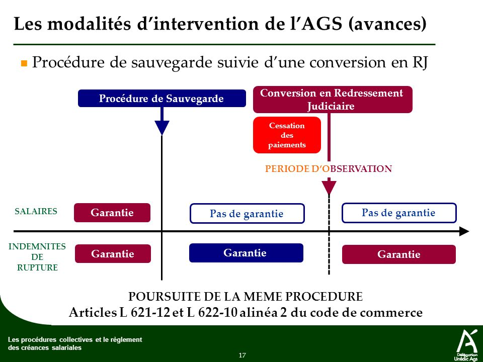 Procedures Collectives Et Reglement Des Creances Salariales Ppt