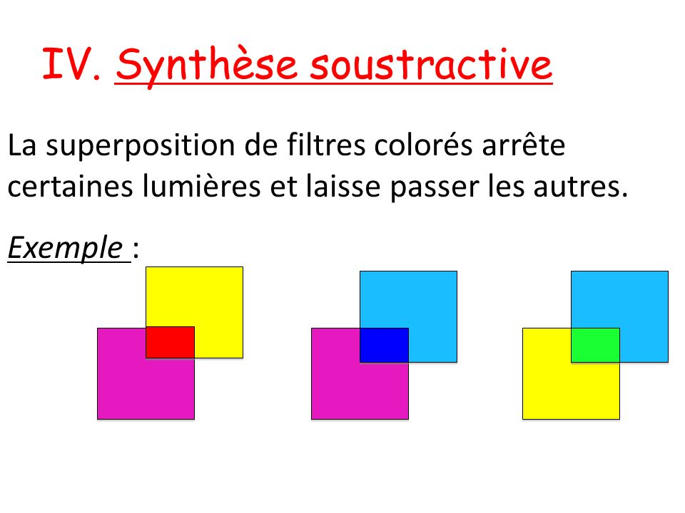 IV. Synthèse soustractive