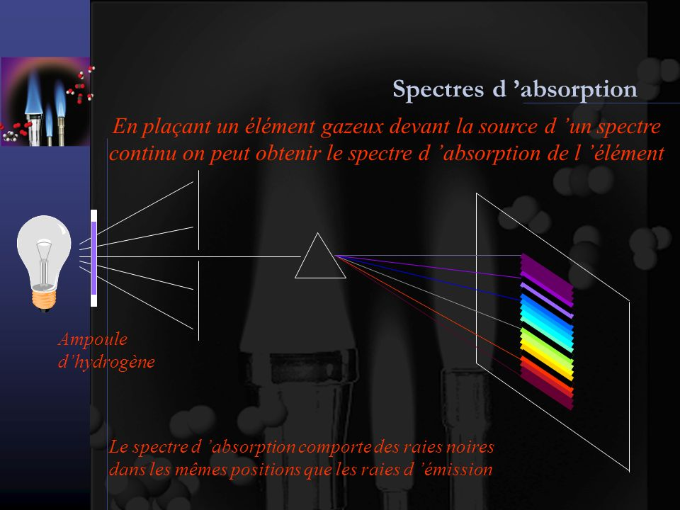 Spectres d 'absorption